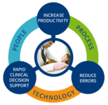 Workflow Optimization Services ...